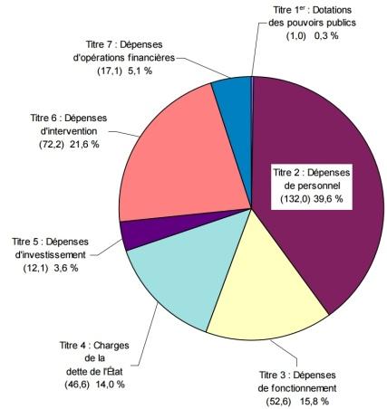 Analyse par nature des charges budgétaires de l'État pour 2014