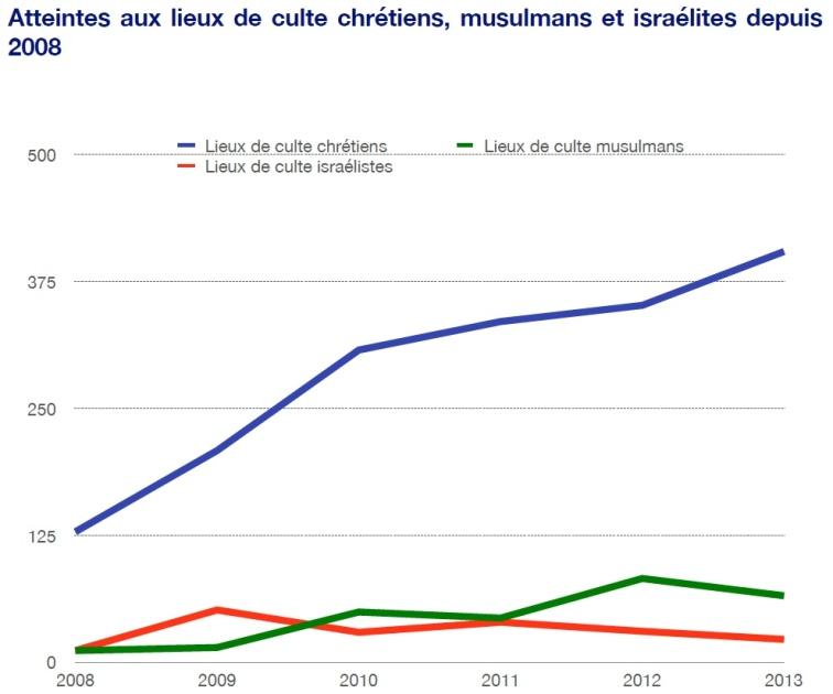 Source: Ministère de l'Intérieur