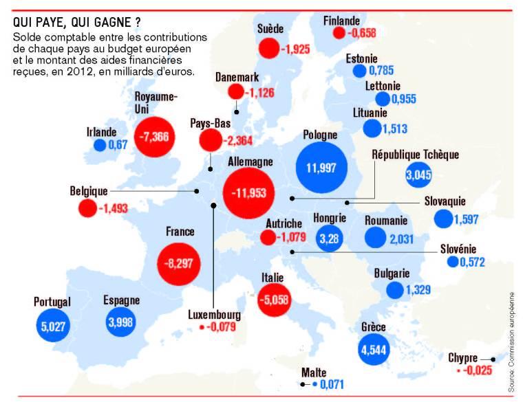 Ce que coûte l'UE - JDD - 11 mai 2014