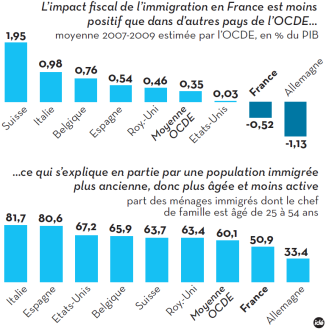 OCDE - infographie-immigration
