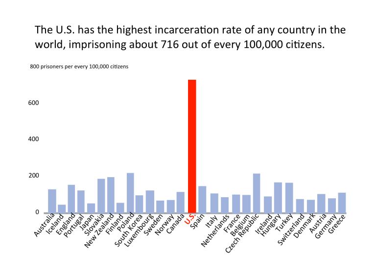 Taux d'incarcération USA
