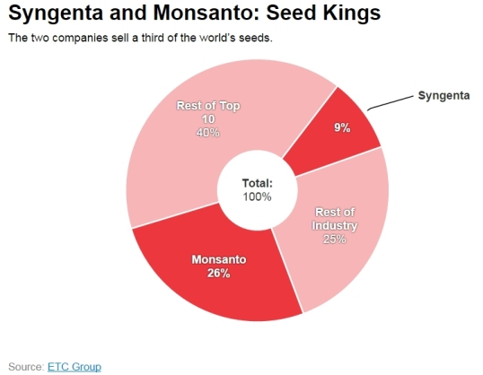 Monsanto 03