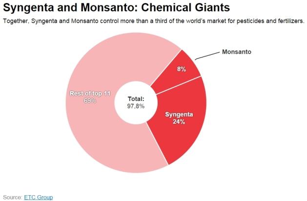 Monsanto 04