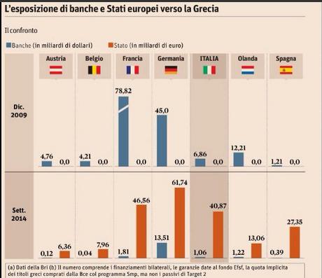 Grèce Dette Banque Etat