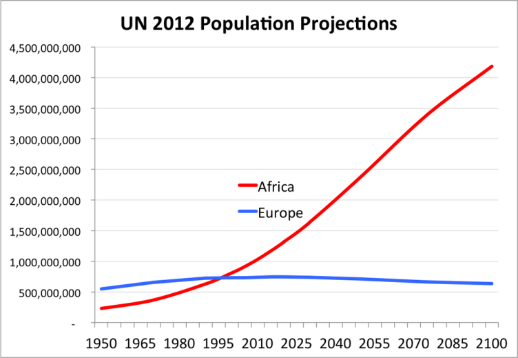 Immigration Projection ONU